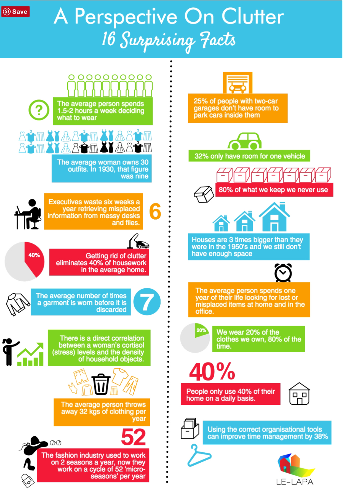 How Clutter Affects Us Infographic, Homes Revamped
